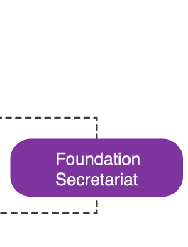 Foundation Secretariat